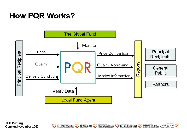 How PQR Works? The Global Fund Price Quality Monitoring Principal Recipients Price Comparison Market