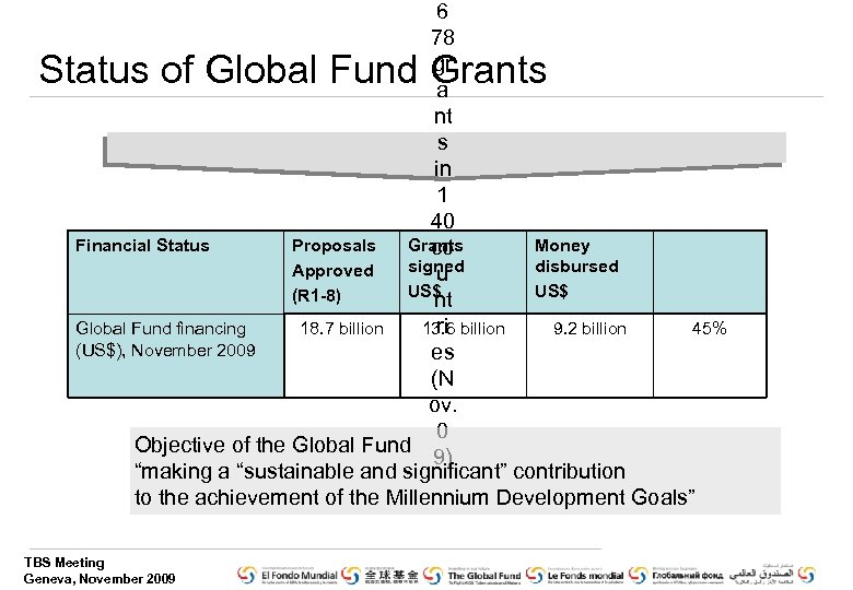 6 78 gr a nt s in 1 40 Financial Status Proposals Grants Money