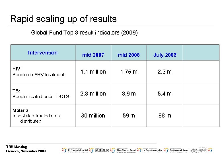 Rapid scaling up of results Global Fund Top 3 result indicators (2009) Intervention mid
