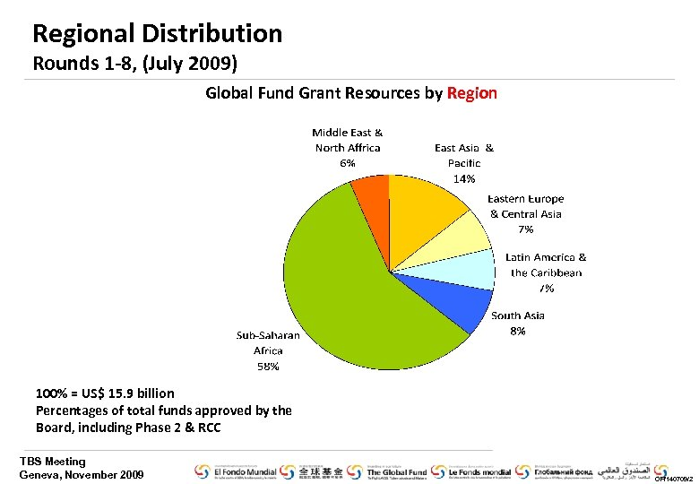 Regional Distribution Rounds 1 -8, (July 2009) Global Fund Grant Resources by Region 100%