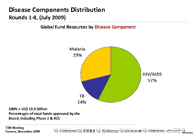Disease Components Distribution Rounds 1 -8, (July 2009) Global Fund Resources by Disease Component