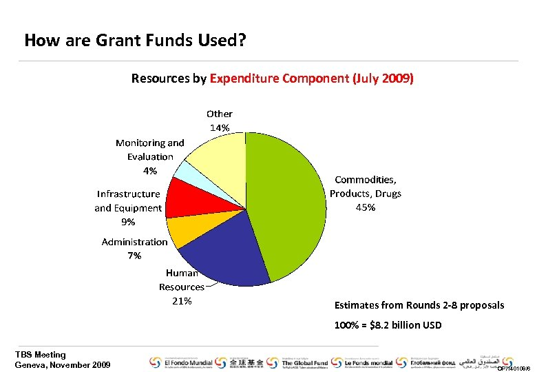 How are Grant Funds Used? Resources by Expenditure Component (July 2009) Estimates from Rounds