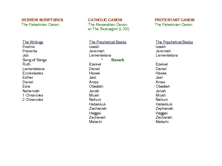HEBREW SCRIPTURES The Palestinian Canon CATHOLIC CANON The Alexandrian Canon or The Septuagint (L
