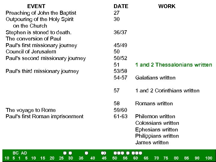 EVENT Preaching of John the Baptist Outpouring of the Holy Spirit on the Church