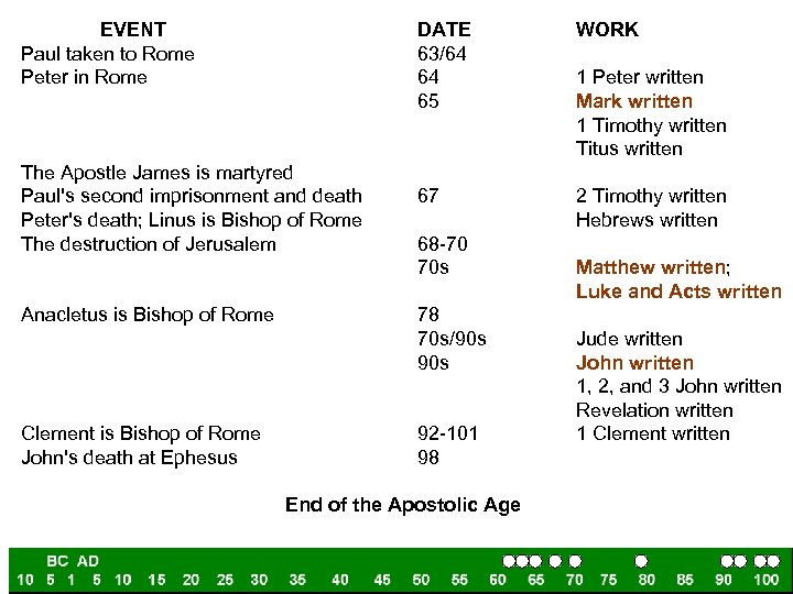 EVENT Paul taken to Rome Peter in Rome DATE 63/64 64 65 The Apostle