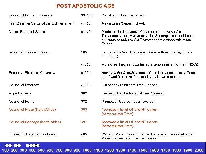 POST APOSTOLIC AGE Council of Rabbis at Jamnia 99– 100 Palestinian Canon in Hebrew