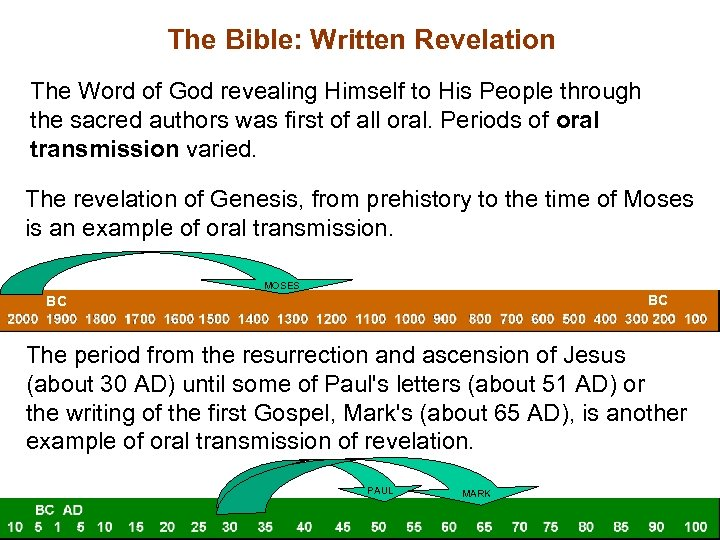 The Bible: Written Revelation The Word of God revealing Himself to His People through