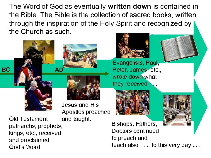 The Word of God as eventually written down is contained in the Bible. The