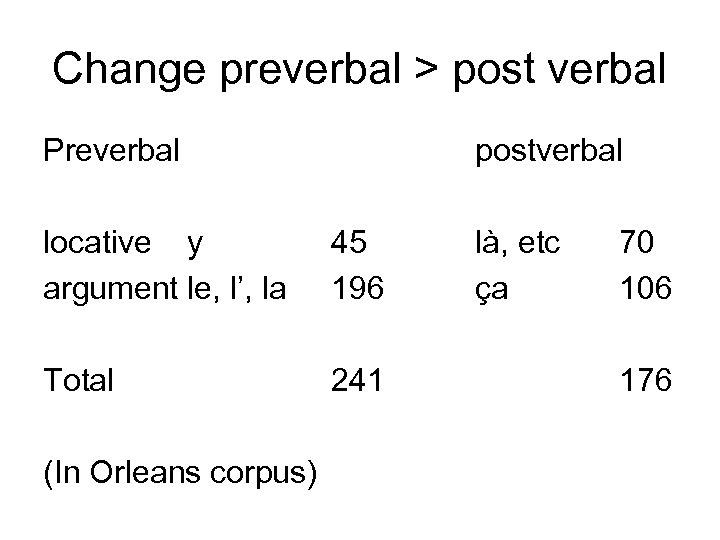 Change preverbal > post verbal Preverbal postverbal locative y argument le, l', la 45