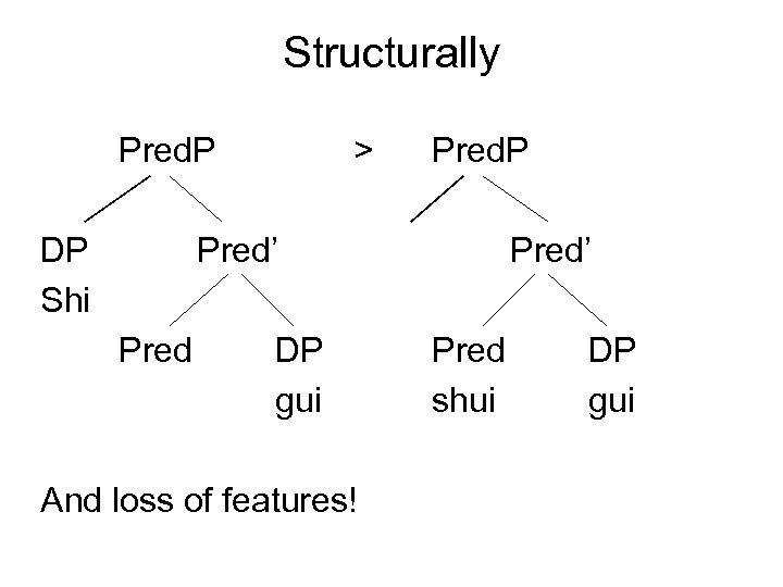 Structurally Pred. P DP Shi > Pred. P Pred' Pred DP gui And loss