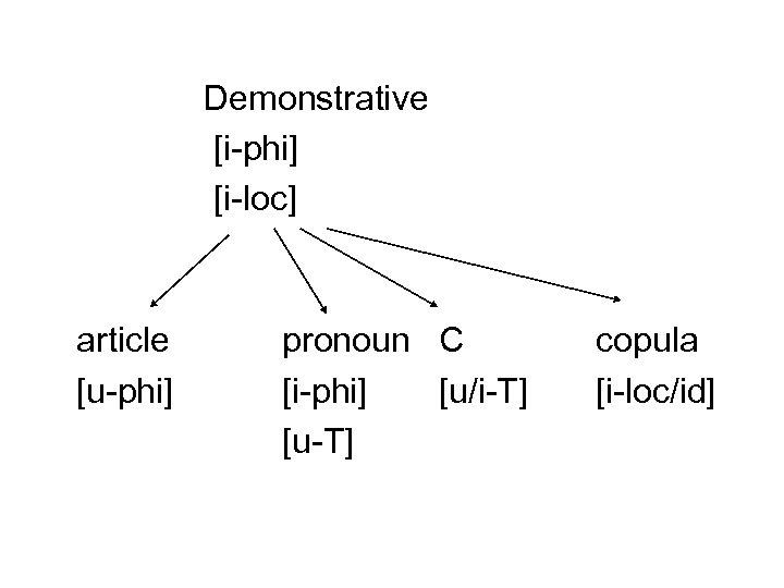 Demonstrative [i-phi] [i-loc] article [u-phi] pronoun C [i-phi] [u/i-T] [u-T] copula [i-loc/id]