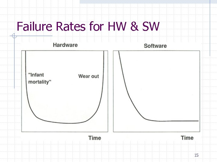 Failure Rates for HW & SW 15