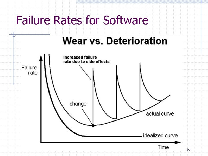 Failure Rates for Software 16