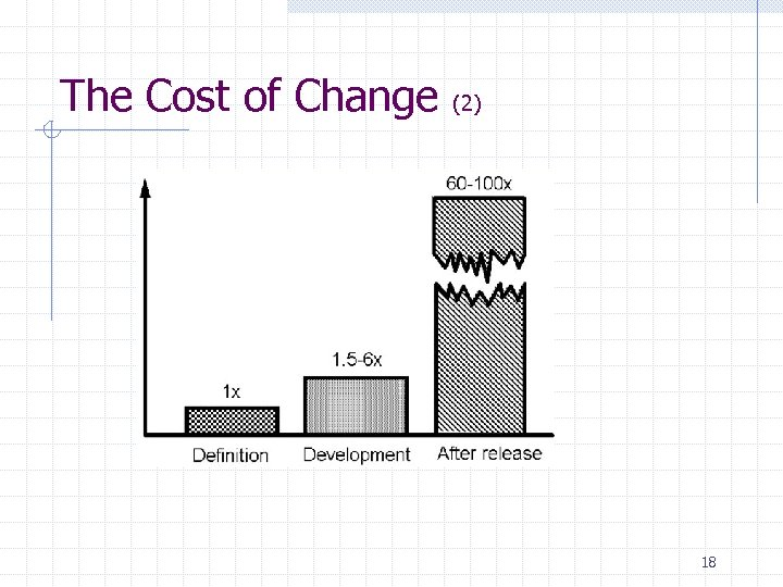 The Cost of Change (2) 18