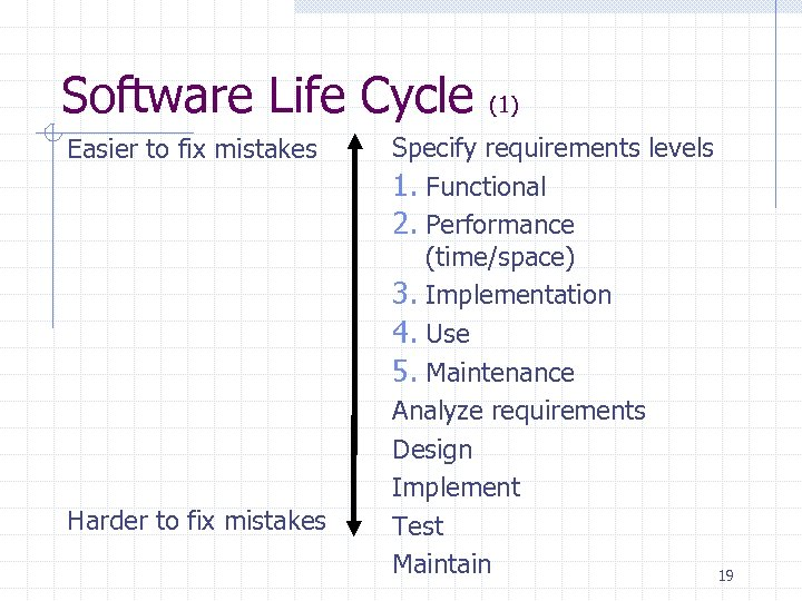 Software Life Cycle Easier to fix mistakes Harder to fix mistakes (1) Specify requirements