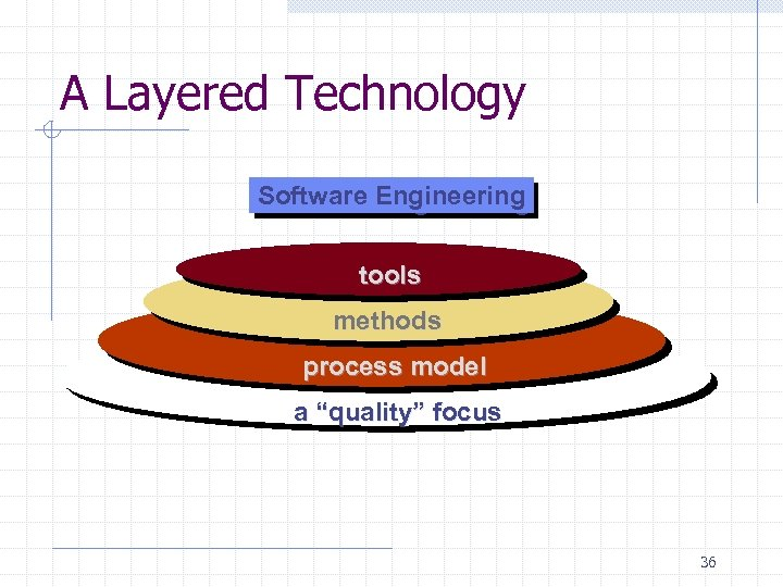 "A Layered Technology Software Engineering tools methods process model a ""quality"" focus 36"