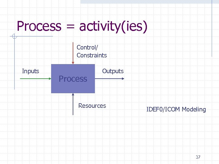 Process = activity(ies) Control/ Constraints Inputs Process Outputs Resources IDEF 0/ICOM Modeling 37