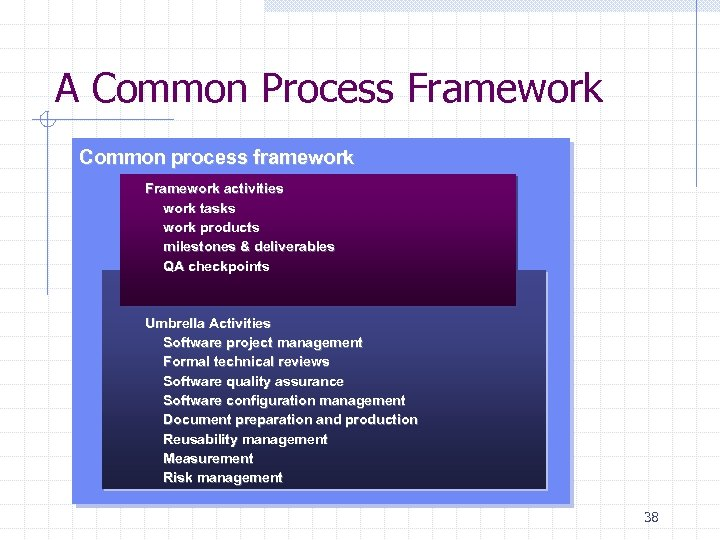 A Common Process Framework Common process framework Framework activities work tasks work products milestones