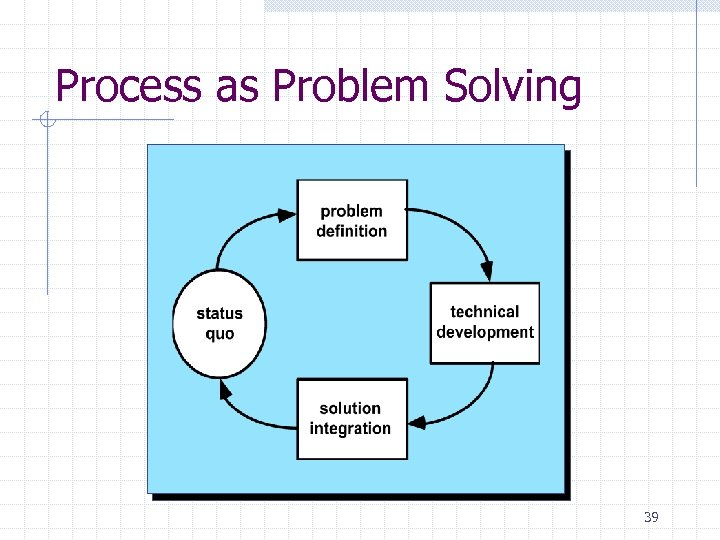 Process as Problem Solving 39