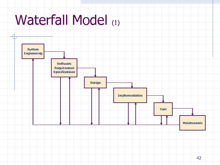 Waterfall Model (1) System Engineering Software Requirement Specifications Design Implementation Test Maintenance 42