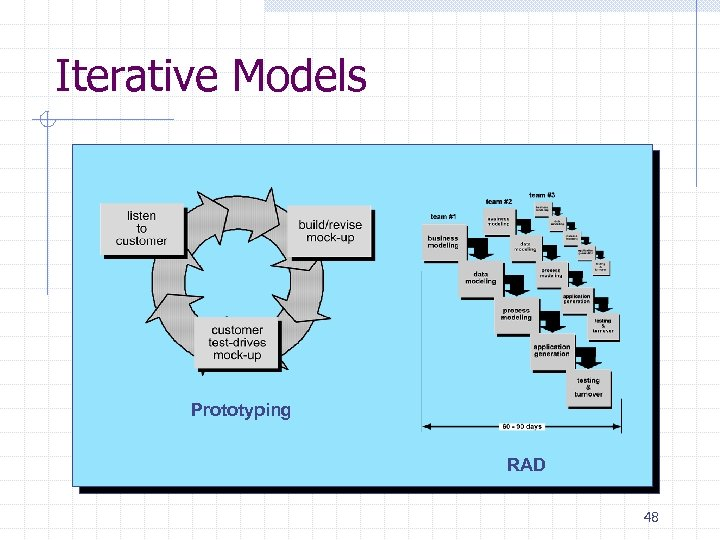 Iterative Models Prototyping RAD 48