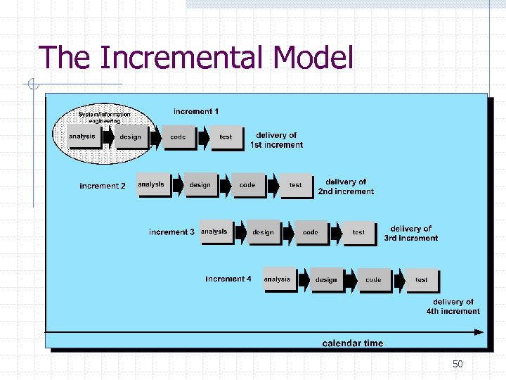 The Incremental Model 50