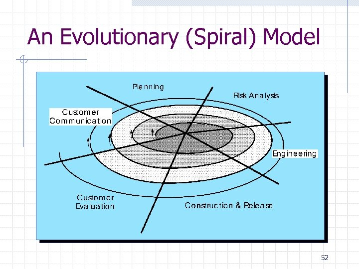 An Evolutionary (Spiral) Model 52