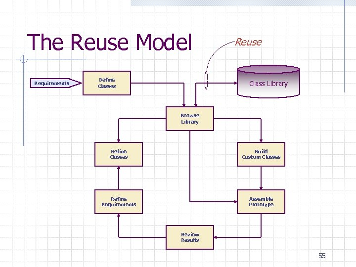 The Reuse Model Requirements Define Classes Reuse Class Library Browse Library Refine Classes Build