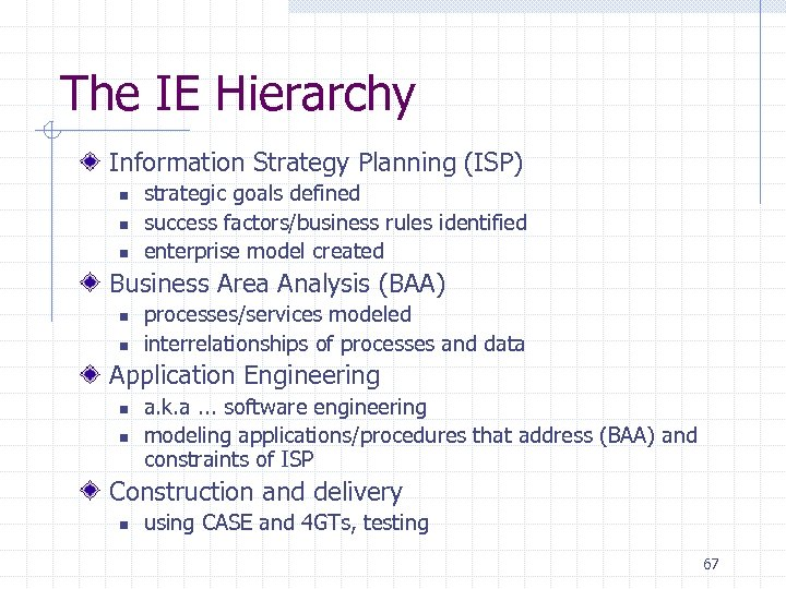 The IE Hierarchy Information Strategy Planning (ISP) n n n strategic goals defined success