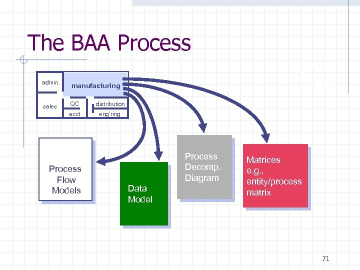 The BAA Process admin. manufacturing sales QC distribution acct Process Decomp. Diagram eng'ring Process