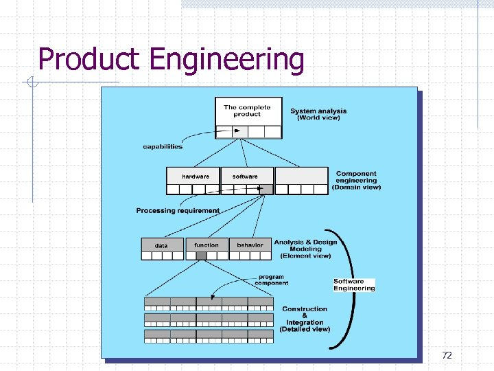 Product Engineering 72