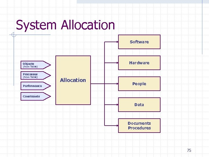 System Allocation Software Hardware Objects (from Table) Processes (from Table) Performance Allocation People Constraints