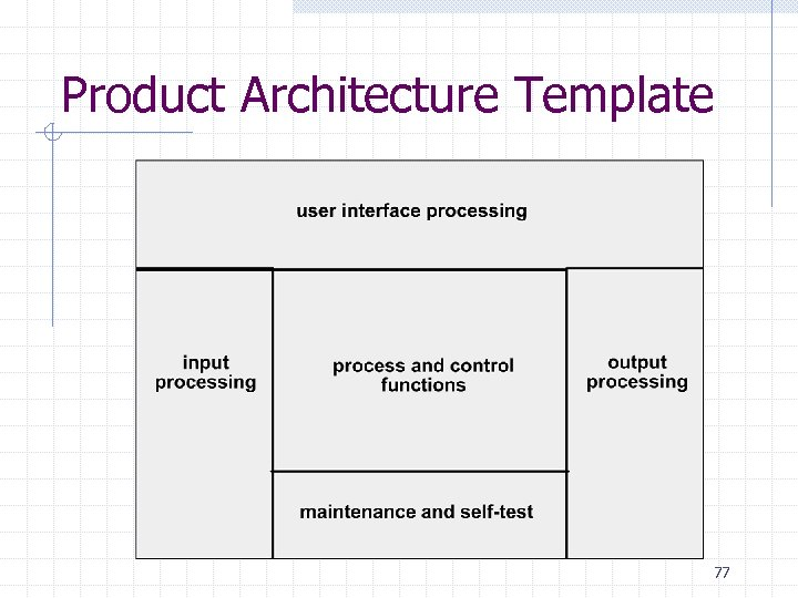 Product Architecture Template 77