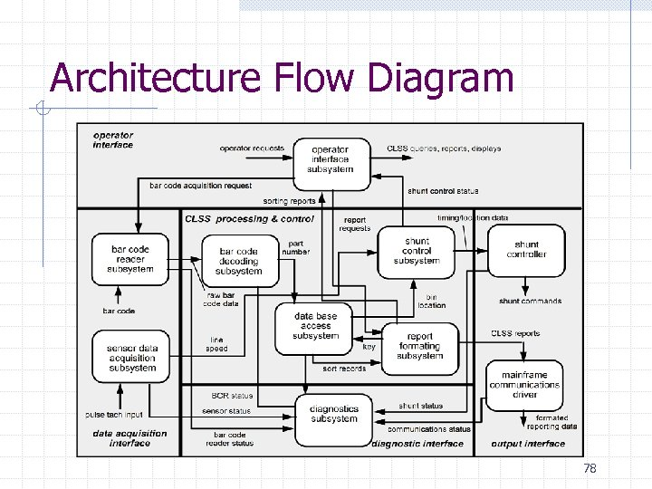 Architecture Flow Diagram 78