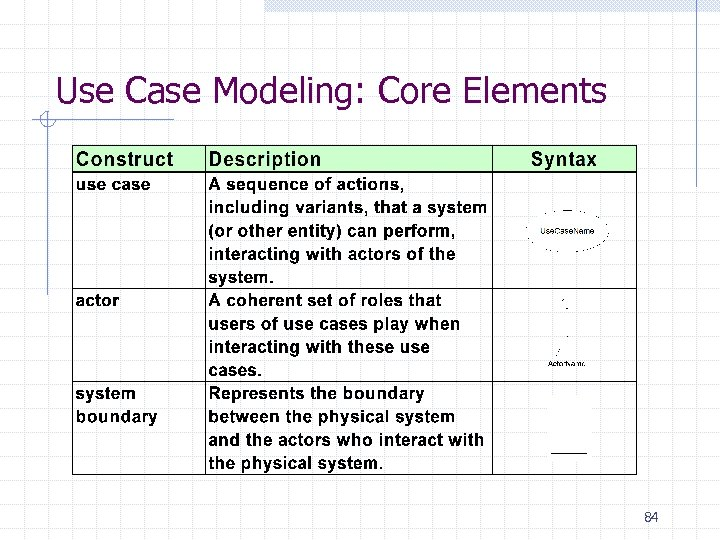 Use Case Modeling: Core Elements 84