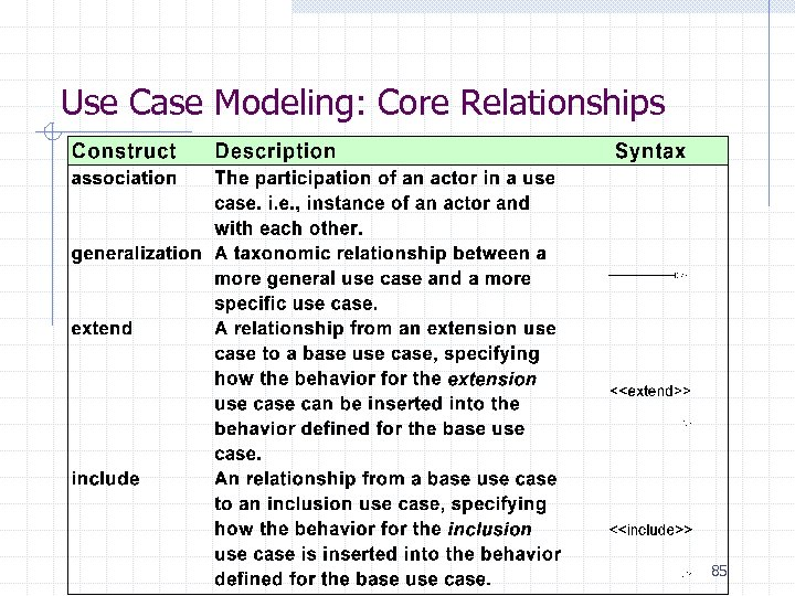 Use Case Modeling: Core Relationships 85