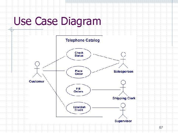 Use Case Diagram 87