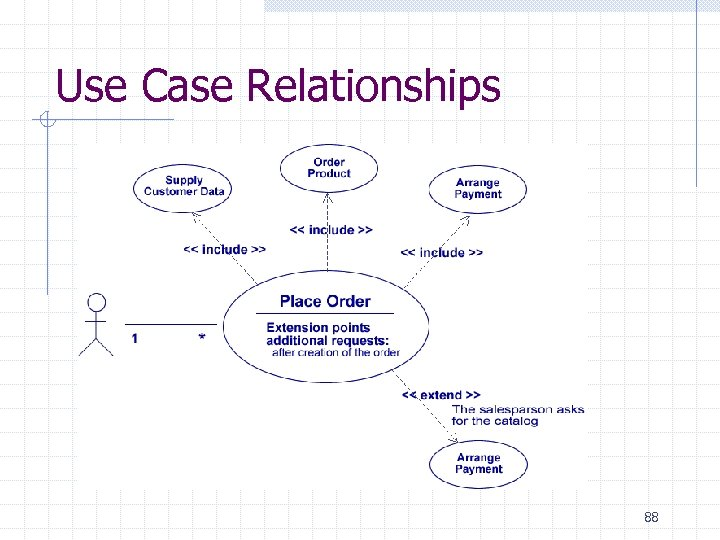 Use Case Relationships 88