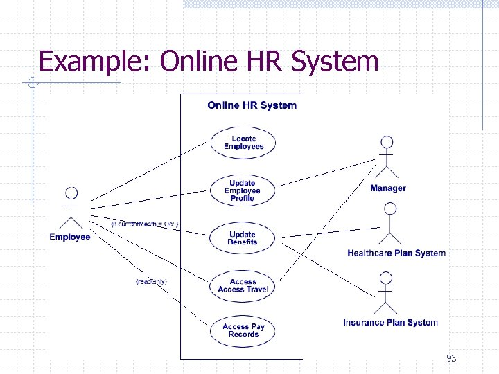 Example: Online HR System 93