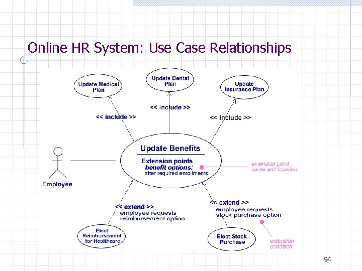 Online HR System: Use Case Relationships 94