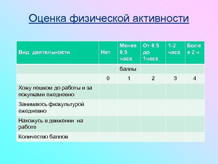 Оценка физической активности Вид деятельности Нет Менее От 0, 5 до часа 1 -2