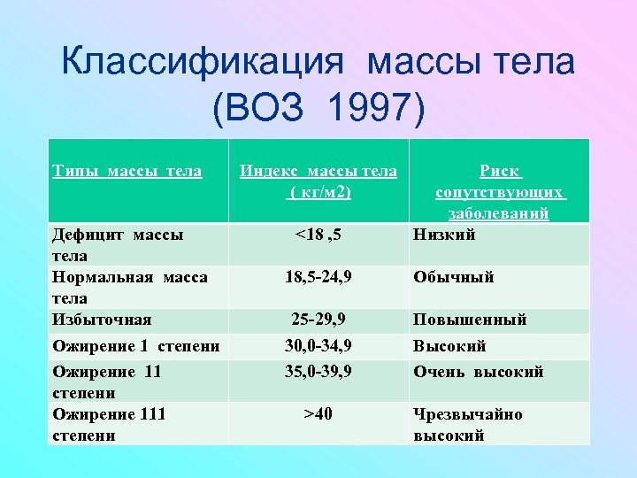 Классификация массы тела (ВОЗ 1997) Типы массы тела Дефицит массы тела Нормальная масса тела