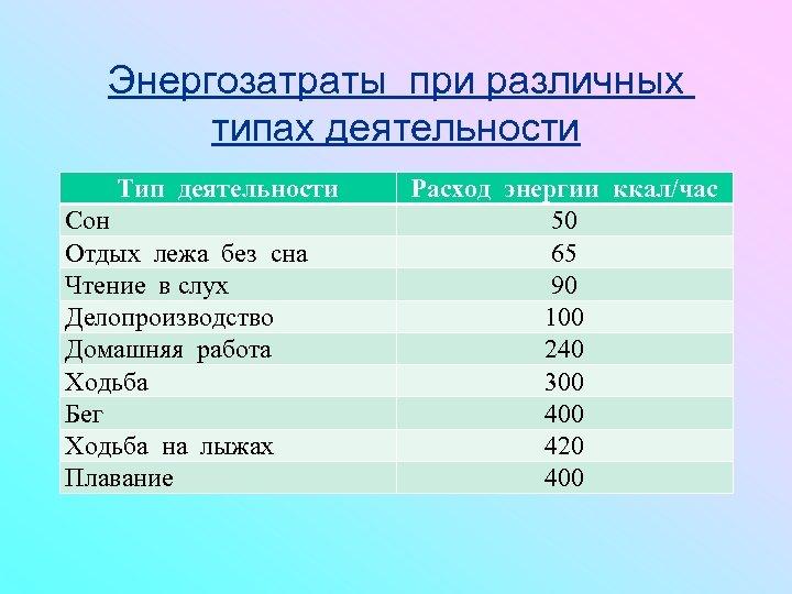 Энергозатраты при различных типах деятельности Тип деятельности Сон Отдых лежа без сна Чтение в