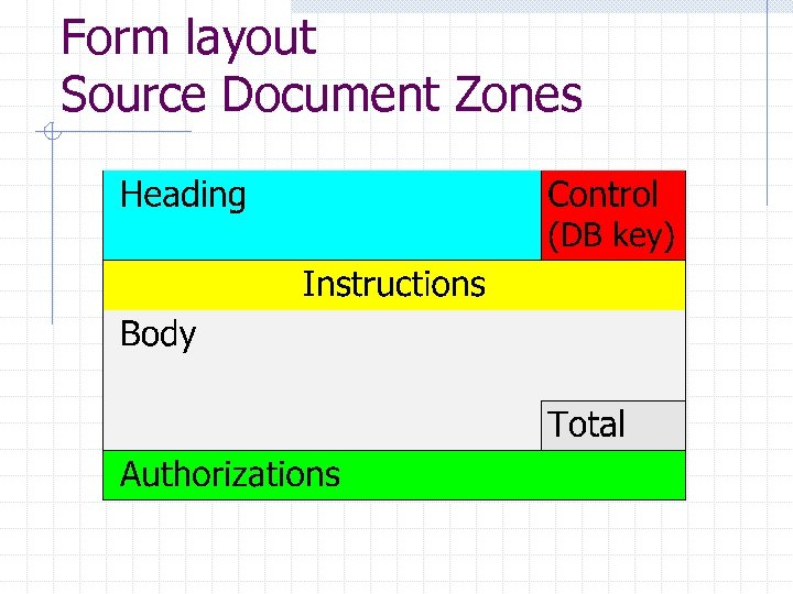 Form layout Source Document Zones