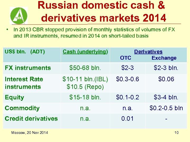 Russian domestic cash & derivatives markets 2014 • In 2013 CBR stopped provision of