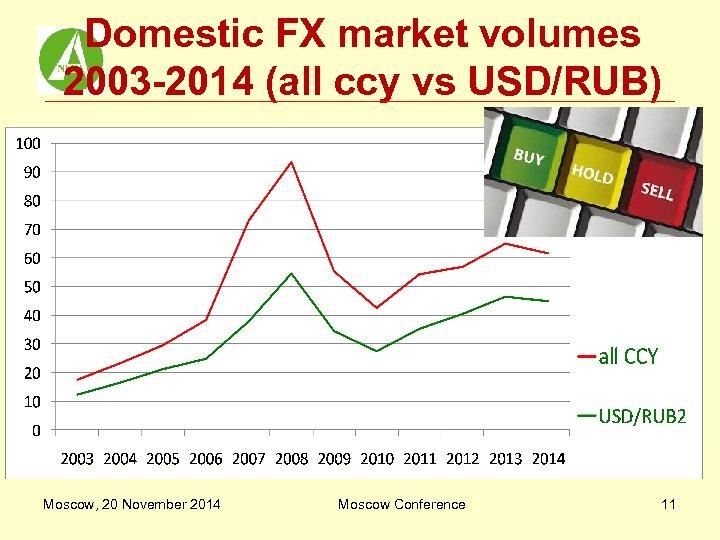 Domestic FX market volumes 2003 -2014 (all ccy vs USD/RUB) Moscow, 20 November 2014
