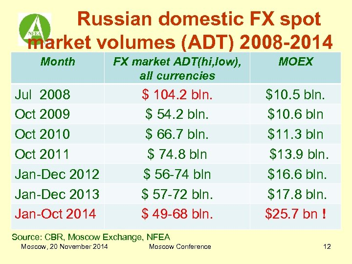 Russian domestic FX spot market volumes (ADT) 2008 -2014 Month FX market ADT(hi, low),