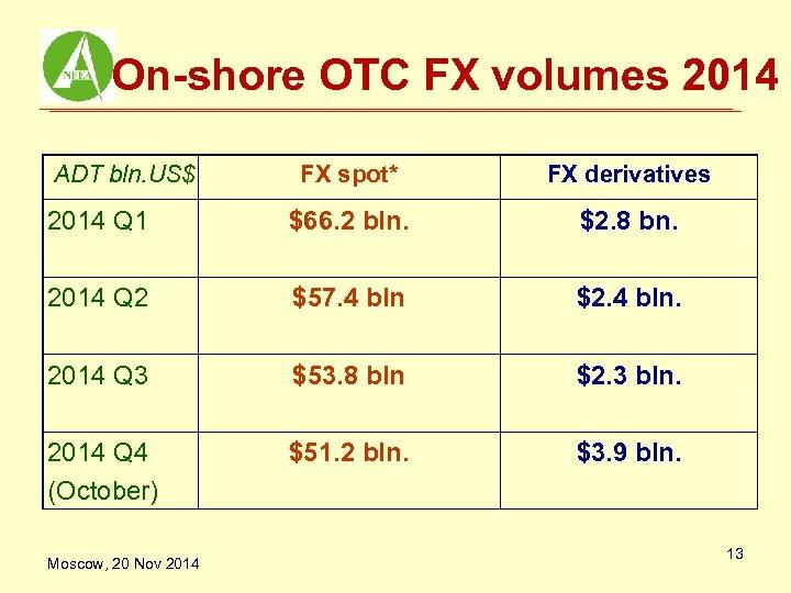 On-shore OTC FX volumes 2014 ADT bln. US$ FX spot* FX derivatives 2014 Q
