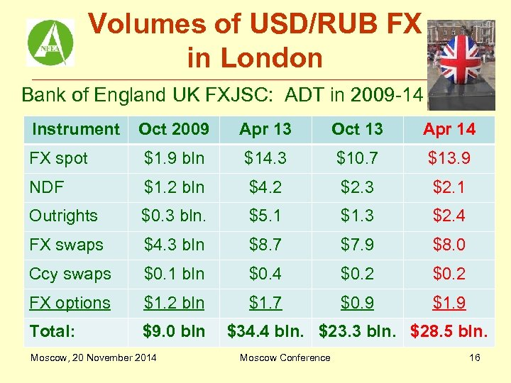 Volumes of USD/RUB FX in London Bank of England UK FXJSC: ADT in 2009