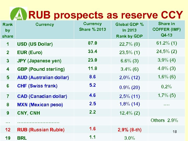 RUB prospects as reserve CCY Rank by share Currency Share % 2013 Global GDP